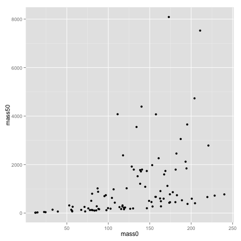 A slightly different introduction to R, part II