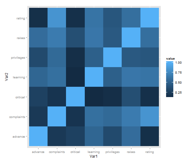 Using R: Correlation heatmap with ggplot2