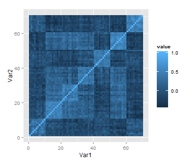 Using R: Two plots of principal component analysis