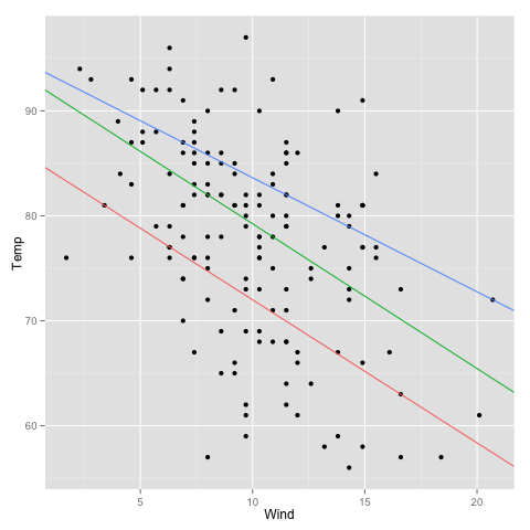 Using R: drawing several regression lines with ggplot2