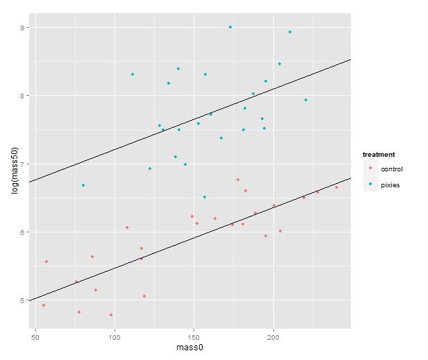 regression_lines