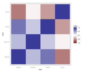 Using R: correlation heatmap, take 2