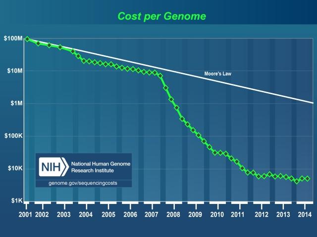 cost_genome