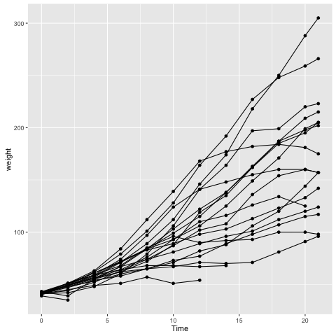 Using R: a function that adds multiple ggplot2 layers | On
