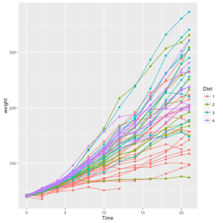 Using r a function that adds multiple ggplot2 layers r bloggers okay maybe that plot is a bit too busy to be good but note how the difference between plotting a single diet and all diets at the same time one more ccuart Image collections