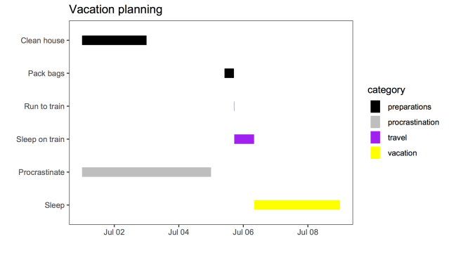 Using R: simple Gantt chart with ggplot2